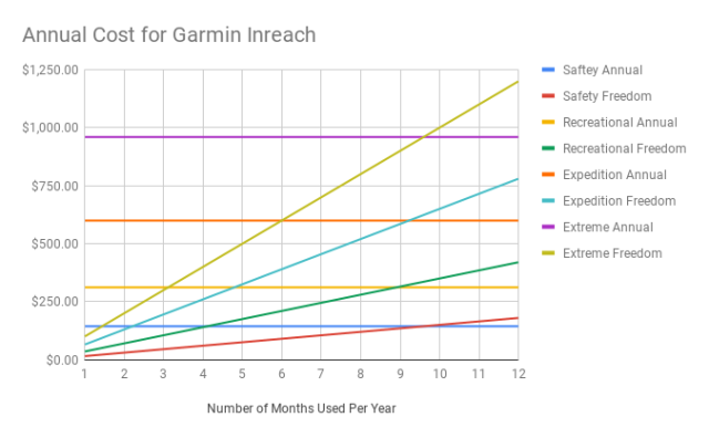 Annual Cost for Garmin Inreach (1)